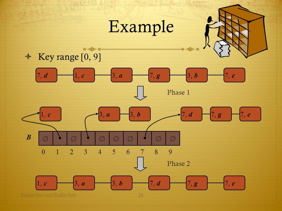Example Key range [0, 9] 7, d 1, c 3, a 7, g 3, b 7, e Phase 1 1 2 3 4